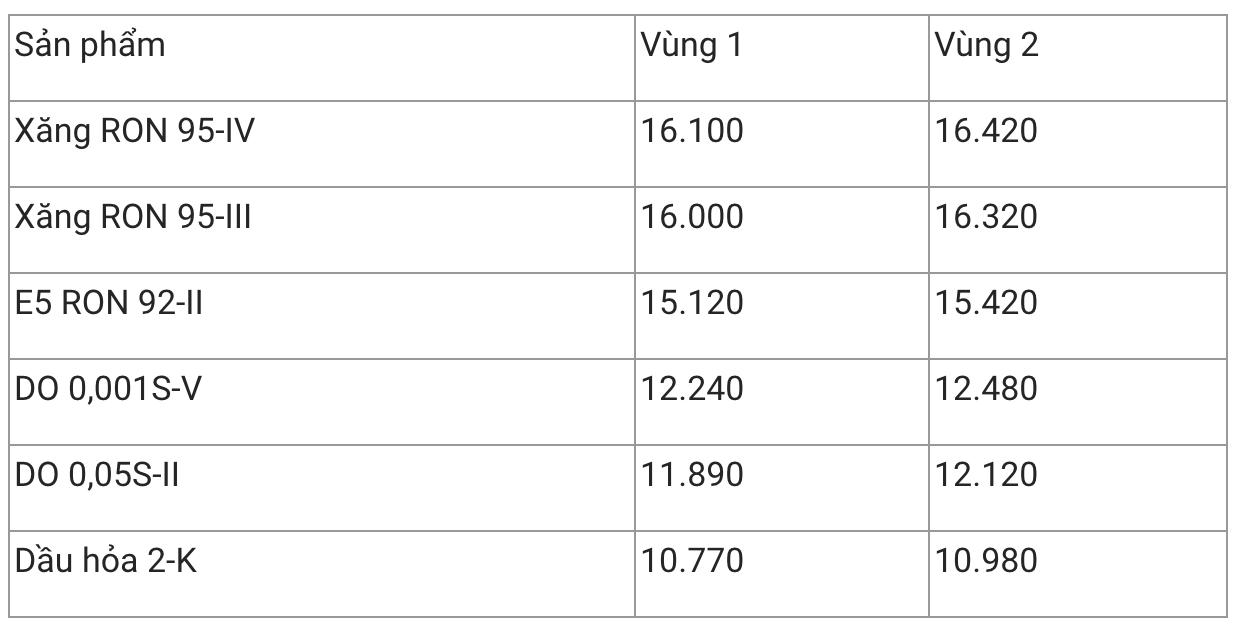 giá xăng, giá xăng dầu hôm nay 12/12, giá xăng dầu 12/12, giá xăng ron95, giá xăng tăng